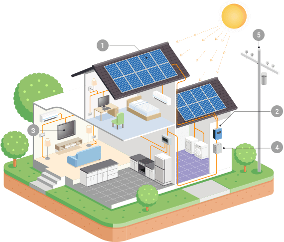 https://solarpanels-sanantonio.com/wp-content/uploads/2018/10/inner_solar.png